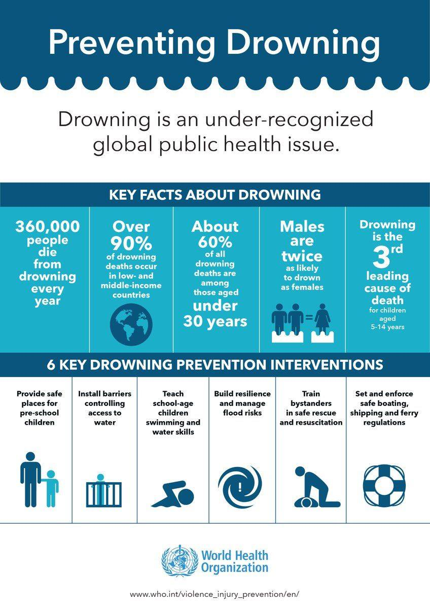 info graphic on drowning from WHO